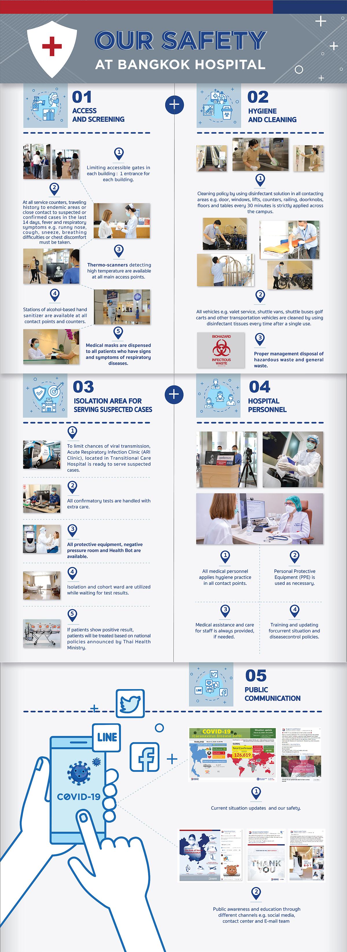 OUR SAFETY AT BANGKOK HOSPITAL